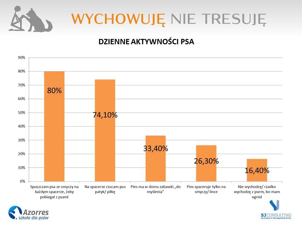 Dzienne aktywności psa wskazane przez właścicieli w badaniu nad problemami Polaków z psami