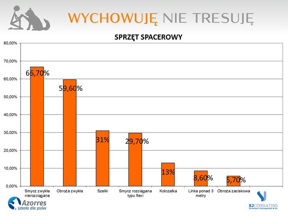 Sprzęt spacerowy wybierany przez ankietowanych w badaniu nad problemami Polaków z psami